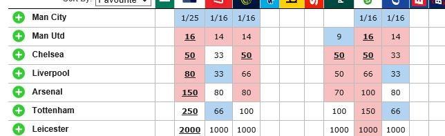 Premier league winners betting odds bublina bitcoins