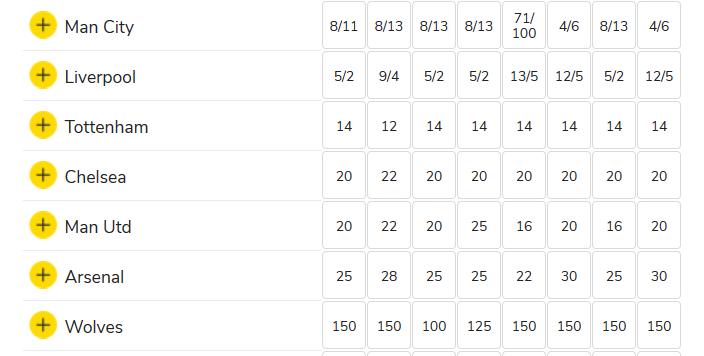 premier league betting lines